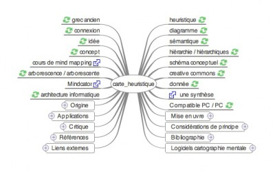 Wikipedia et le Mind Mapping