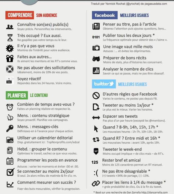 Guide d'utilisation des médias sociaux